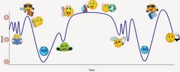 Culture-shock-graph-